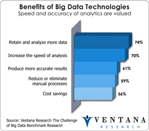 Benefits of Big Data Technologies