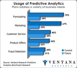 vr_predanalytics_usage_of_predictive_analytics