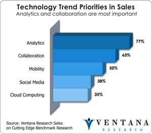 vr_sales_technology_trend_priorities