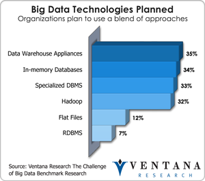 Big Data Technologies Planned