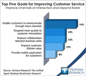 vr_db_top_five_goals_for_improving_customer_service