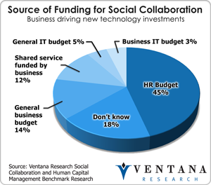 vr_socialcollab_source_of_funding_for_social_collab