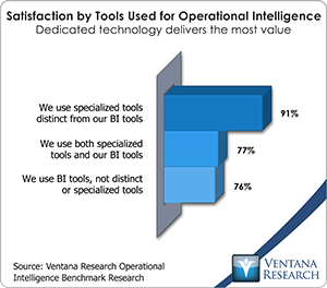 vr_oi_satisfaction_by_tools_used_for_operational_intelligence