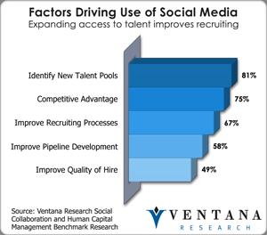 vr_socialcollab_factors_driving_use_of_social_media