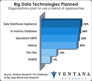 vr_bigdata_big_data_technologies_planned