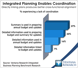 vr_ibp_integrated_planning_enables_coordination