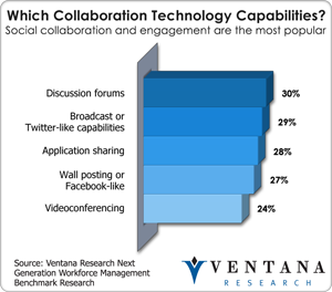 vr_nextgenworkforce_which_collaboration_technology_capabilities