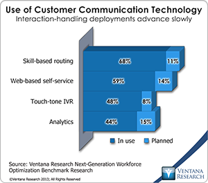vr_NGWO2_04_use_of_customer_communications_technology
