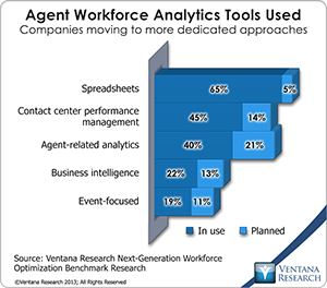 vr_NGWO2_08_agent_workforce_analytics_tools_used