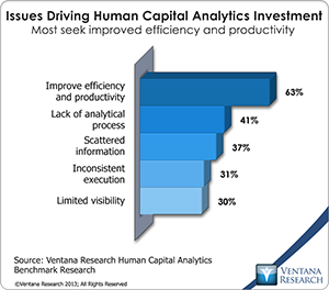 vr_HCA_01_issues_driving_human_capital_analytics_investment