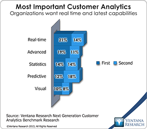 vr_Customer_Analytics_06_most_important_customer_analytics