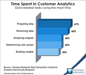 vr_Customer_Analytics_08_time_spent_in_customer_analytics