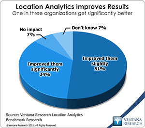 vr_LA_location_analytics_improves_results