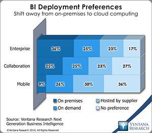 vr_ngbi_br_bi_deployment_preferences_updated