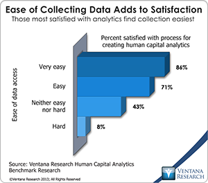 vr_HCA_07_ease_of_collecting_data_adds_to_satisfaction