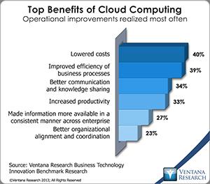 vr_bti_br_top_benefits_of_cloud_computing