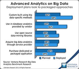 vr_Big_Data_Analytics_13_advanced_analytics_on_big_data