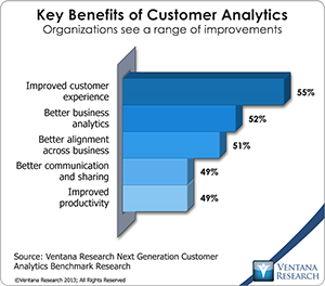 vr_Customer_Analytics_03_key_benefits_of_customer_analytics