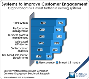vr_NGCE_Research_08_systems_to_improve_customer_engagement