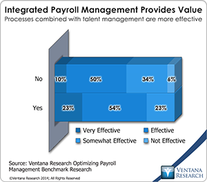 vr_Payroll_Management_01_integrated_payroll_management_provides_value