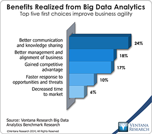vr_Big_Data_Analytics_06_benefits_realized_from_big_data_analytics