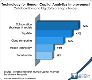 vr_HCA_06_technology_for_human_capital_analytics_improvement