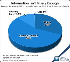 vr_Office_of_Finance_06_information_isnt_timely_enough
