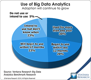 vr_Big_Data_Analytics_01_use_of_big_data_analytics