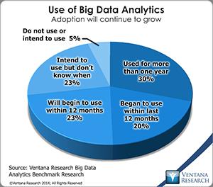 vr_Big_Data_Analytics_01_use_of_big_data_analytics