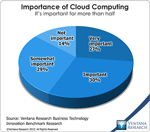 vr_bti_br_importance_of_cloud_computing