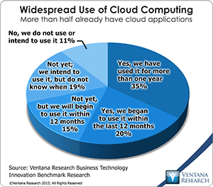 vr_bti_br_widespread_use_of_cloud_computing