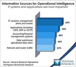 vr_oi_information_sources_for_operational_intelligence