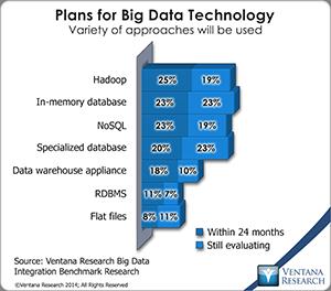 vr_BDI_03_plans_for_big_data_technology