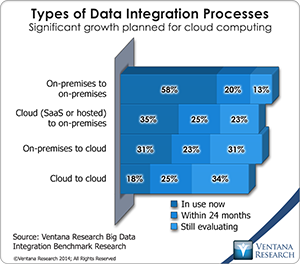 vr_BDI_07_types_of_data_integration_processes
