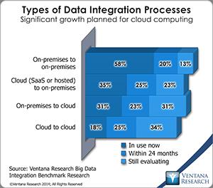 vr_BDI_07_types_of_data_integration_processes