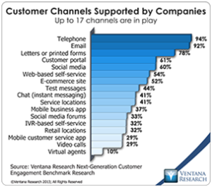 vr_NGCE_Research_08_all_channels_for_customer_engagement