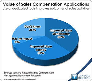 vr_scm14_09_value_of_sales_compensation_applications