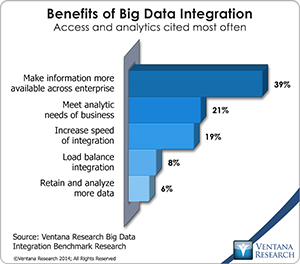 vr_BDI_08_benefits_of_big_data_integration