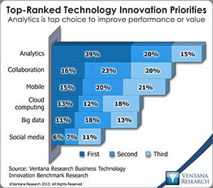 vr_bti_br_technology_innovation_priorities