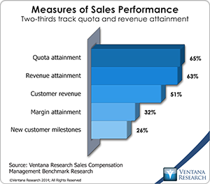 vr_scm14_04_measures_of_sales_performance