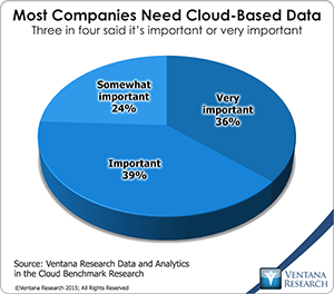 vr_DAC_01_importance_of_cloud_data