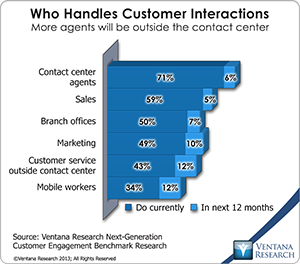 In the digital economy the customer experience is critical