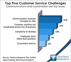 vr_db_top_five_customer_service_challenges