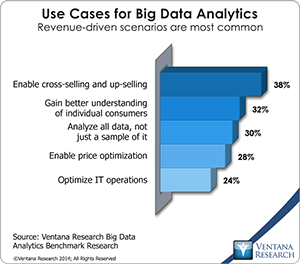 Big Data Analytics Will Displace Net Promoter Score (NPS) for Measuring Customer Experience