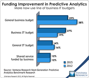 vr_NG_Predictive_Analytics_07_funding_improvement_in_predictive_analytic.._
