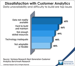 vr_Customer_Analytics_05_dissatisfaction_with_customer_analytics
