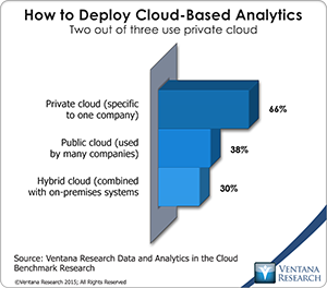 vr_DAC_06_how_to_deploy_cloud_based_analytics