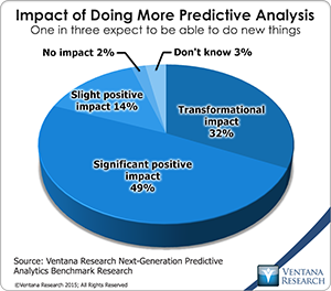 vr_NG_Predictive_Analytics_02_impact_of_doing_more_predictive_analytics