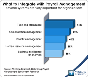 literature review of payroll system Adp workforce now is a human capital management solution for companies with more than 50 employees the core capabilities of the solution include human resources management, payroll, benefits, talent management, compliance, time and.