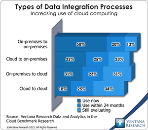vr_DAC_08_types_of_data_integration_processes